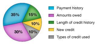 credit-score-calculation